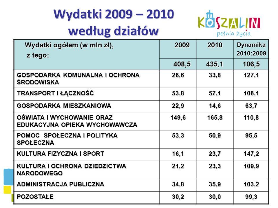 Wydatki 2009 – 2010 według działów Wydatki ogółem (w mln zł), z tego: z tego:20092010Dynamika2010:2009 408,5435,1106,5 GOSPODARKA KOMUNALNA I OCHRONA