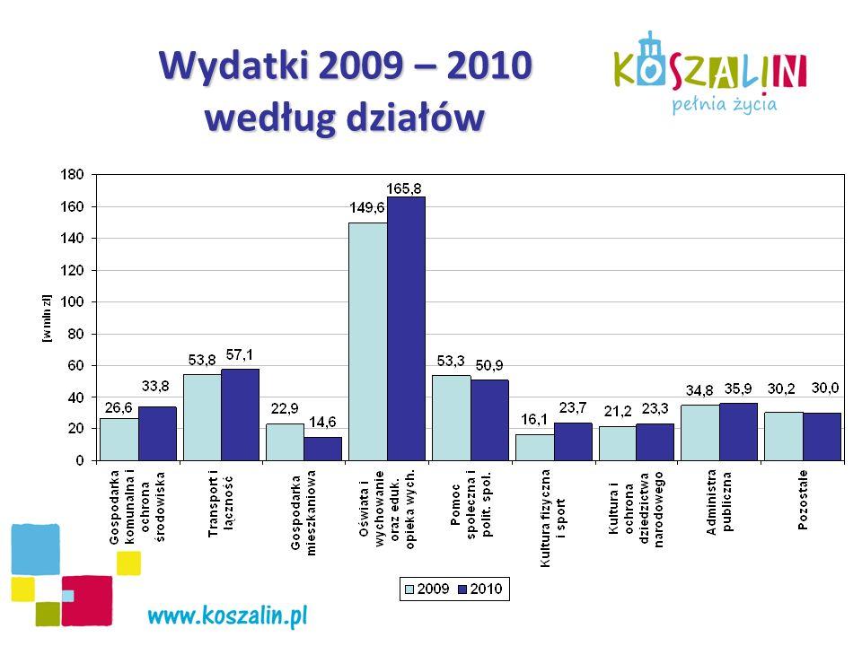 Wydatki 2009 – 2010 według działów