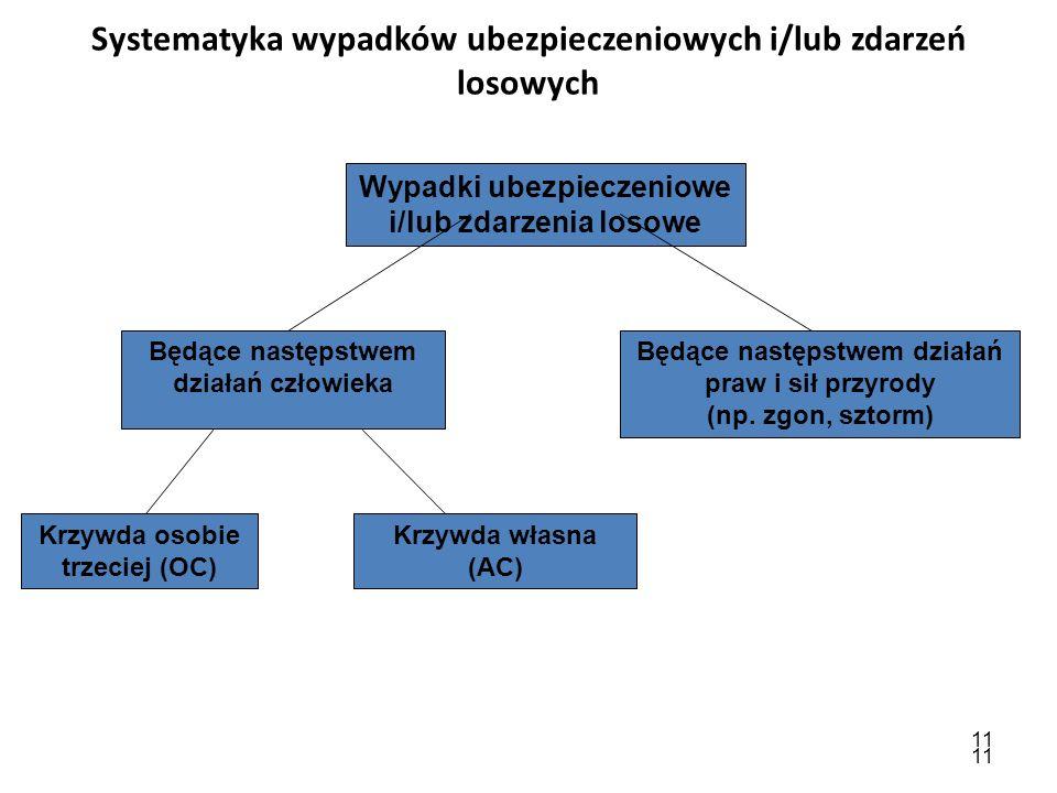 11 Systematyka wypadków ubezpieczeniowych i/lub zdarzeń losowych Wypadki ubezpieczeniowe i/lub zdarzenia losowe Będące następstwem działań człowieka B