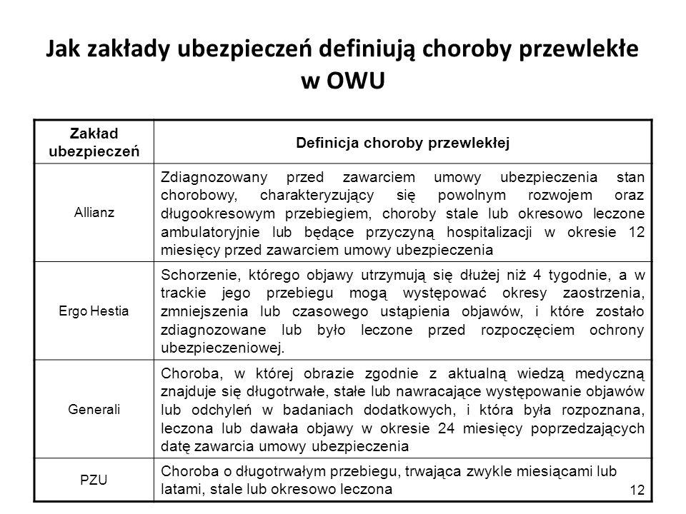 12 Jak zakłady ubezpieczeń definiują choroby przewlekłe w OWU Zakład ubezpieczeń Definicja choroby przewlekłej Allianz Zdiagnozowany przed zawarciem u