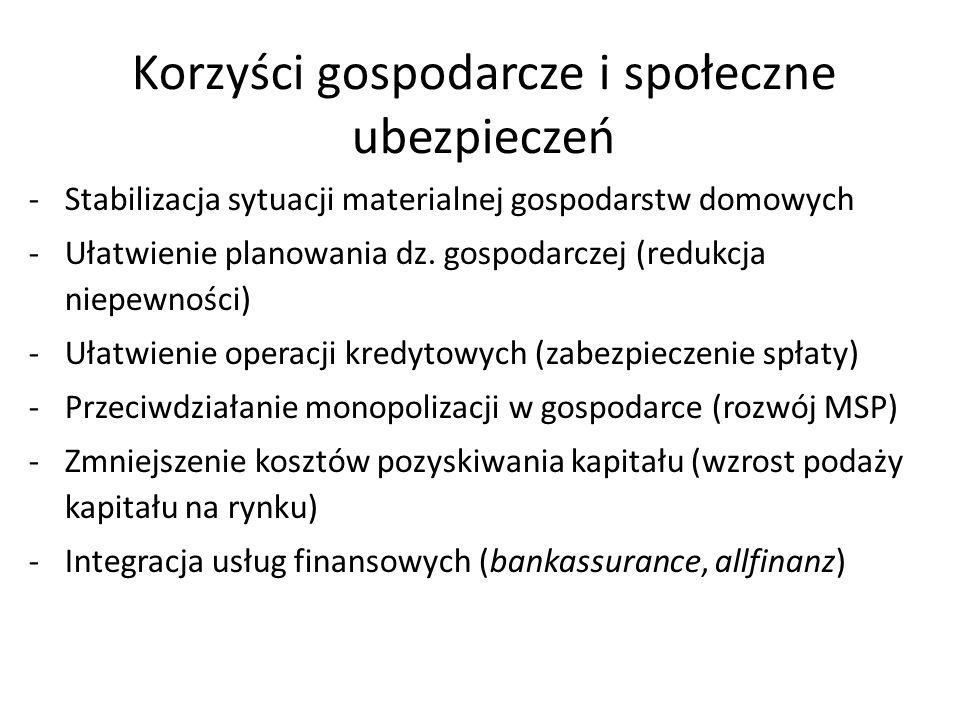 Korzyści gospodarcze i społeczne ubezpieczeń -Stabilizacja sytuacji materialnej gospodarstw domowych -Ułatwienie planowania dz.