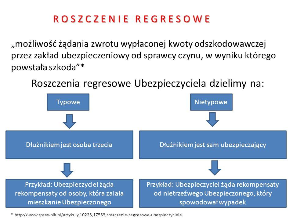 """ROSZCZENIE REGRESOWE """"możliwość żądania zwrotu wypłaconej kwoty odszkodowawczej przez zakład ubezpieczeniowy od sprawcy czynu, w wyniku którego powstała szkoda * Roszczenia regresowe Ubezpieczyciela dzielimy na: * http://www.sprawnik.pl/artykuly,10223,17553,roszczenie-regresowe-ubezpieczyciela TypoweNietypowe Dłużnikiem jest osoba trzeciaDłużnikiem jest sam ubezpieczający Przykład: Ubezpieczyciel żąda rekompensaty od osoby, która zalała mieszkanie Ubezpieczonego Przykład: Ubezpieczyciel żąda rekompensaty od nietrzeźwego Ubezpieczonego, który spowodował wypadek"""