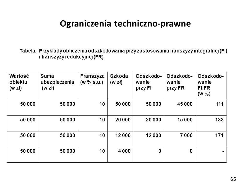 65 Ograniczenia techniczno-prawne Tabela. Przykłady obliczenia odszkodowania przy zastosowaniu franszyzy integralnej (FI) i franszyzy redukcyjnej (FR)