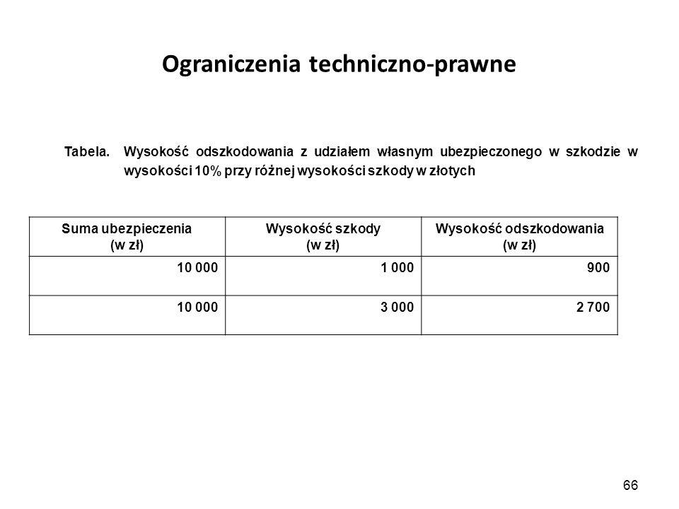 66 Ograniczenia techniczno-prawne Tabela. Wysokość odszkodowania z udziałem własnym ubezpieczonego w szkodzie w wysokości 10% przy różnej wysokości sz