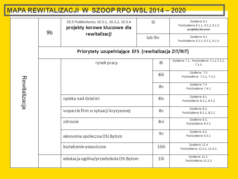 MAPA REWITALIZACJI W SZOOP RPO WSL 2014 – 2020 Rewitalizacja 9b 10.3 Poddziałania; 10.3.1, 10.3.2, 10.3.4 projekty korowe kluczowe dla rewitalizacji 9i Działanie 9.1 Poddziałania 9.1.1, 9.1.2, 9.1.3 projekty korowe lub 9iv Działanie 9.2 Poddziałanie 9.2.1, 9.2.2, 9.2.3 Priorytety uzupełniające EFS (rewitalizacja ZIT/RIT) rynek pracy8i Działanie 7.1.