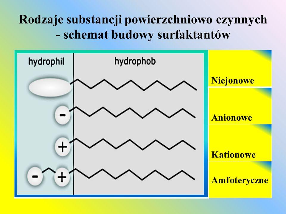 Rodzaje substancji powierzchniowo czynnych - schemat budowy surfaktantów Niejonowe Anionowe Kationowe Amfoteryczne