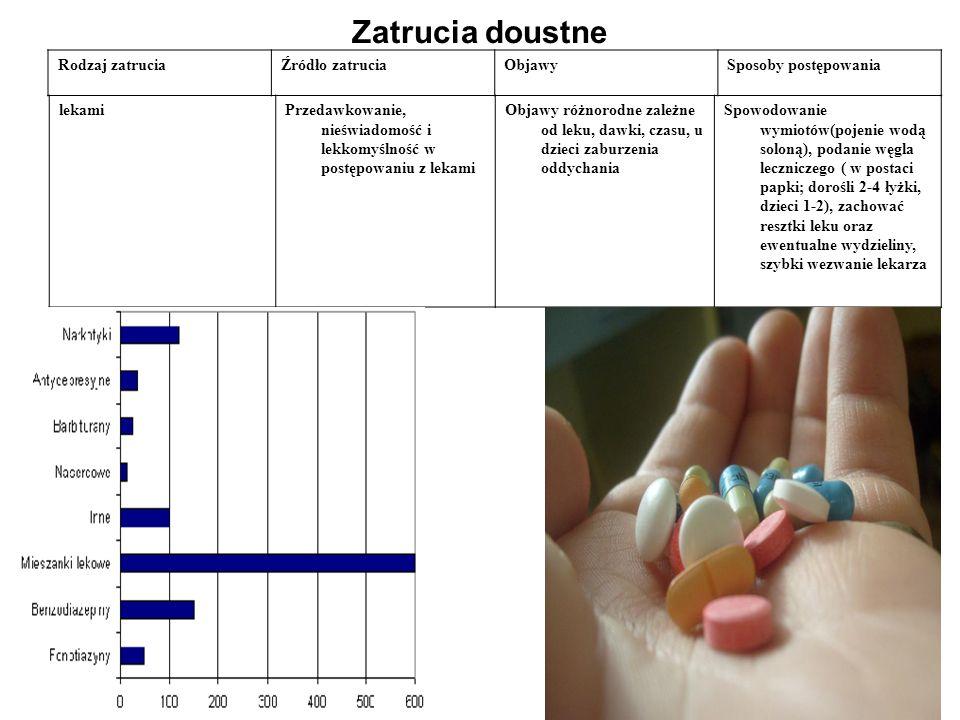 Zatrucia doustne Rodzaj zatruciaŹródło zatruciaObjawySposoby postępowania lekamiPrzedawkowanie, nieświadomość i lekkomyślność w postępowaniu z lekami Objawy różnorodne zależne od leku, dawki, czasu, u dzieci zaburzenia oddychania Spowodowanie wymiotów(pojenie wodą soloną), podanie węgla leczniczego ( w postaci papki; dorośli 2-4 łyżki, dzieci 1-2), zachować resztki leku oraz ewentualne wydzieliny, szybki wezwanie lekarza