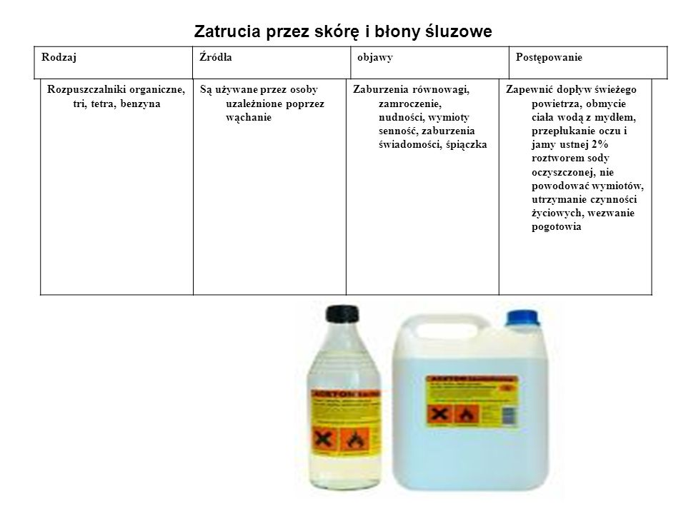 Zatrucia przez skórę i błony śluzowe RodzajŹródłaobjawyPostępowanie Rozpuszczalniki organiczne, tri, tetra, benzyna Są używane przez osoby uzależnione