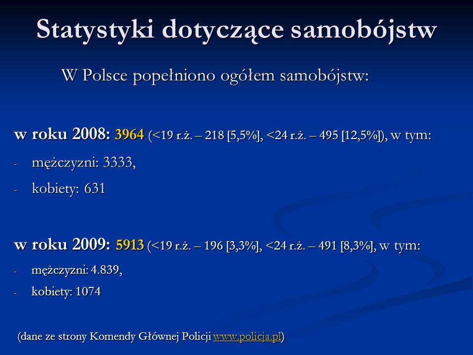 Statystyki dotyczące samobójstw W Polsce popełniono ogółem samobójstw: w roku 2008: 3964 (<19 r.ż.