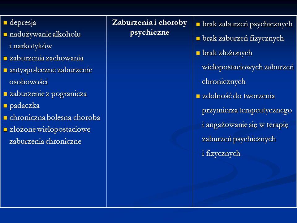 depresja depresja nadużywanie alkoholu nadużywanie alkoholu i narkotyków i narkotyków zaburzenia zachowania zaburzenia zachowania antyspołeczne zaburzenie antyspołeczne zaburzenie osobowości osobowości zaburzenie z pogranicza zaburzenie z pogranicza padaczka padaczka chroniczna bolesna choroba chroniczna bolesna choroba złożone wielopostaciowe złożone wielopostaciowe zaburzenia chroniczne zaburzenia chroniczne Zaburzenia i choroby psychiczne brak zaburzeń psychicznych brak zaburzeń psychicznych brak zaburzeń fizycznych brak zaburzeń fizycznych brak złożonych brak złożonych wielopostaciowych zaburzeń wielopostaciowych zaburzeń chronicznych chronicznych zdolność do tworzenia zdolność do tworzenia przymierza terapeutycznego przymierza terapeutycznego i angażowanie się w terapię i angażowanie się w terapię zaburzeń psychicznych zaburzeń psychicznych i fizycznych i fizycznych