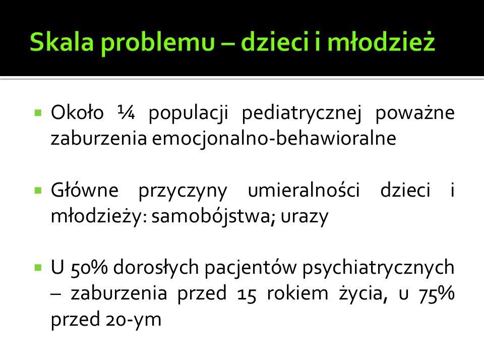  Około ¼ populacji pediatrycznej poważne zaburzenia emocjonalno-behawioralne  Główne przyczyny umieralności dzieci i młodzieży: samobójstwa; urazy  U 50% dorosłych pacjentów psychiatrycznych – zaburzenia przed 15 rokiem życia, u 75% przed 20-ym