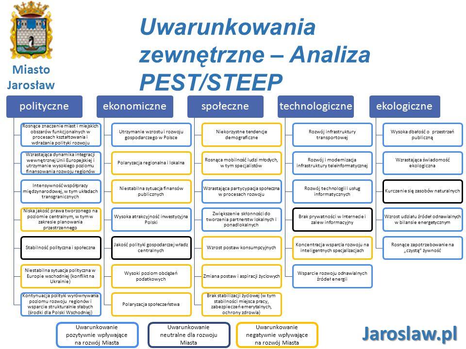 Miasto Jarosław Jaroslaw.pl Analiza SWOT siły (strenghts) – wewnętrzne czynniki mające (lub mogące mieć) pozytywny wpływ na rozwój miasta, wyróżniające miasto w sposób korzystny w otoczeniu, tworzące podstawy dla jego przyszłego rozwoju, podnoszące jego atrakcyjność i konkurencyjność w oczach mieszkańców, inwestorów, osób odwiedzających, słabości (weaknesses) – wewnętrzne czynniki mające (lub mogące mieć) negatywny wpływ na rozwój miasta, utrudniające rozwój i realizację zamierzeń; braki w potencjałach, obniżające pozycję miasta zarówno w oczach mieszkańców, jak i podmiotów zewnętrznych, szanse (opportunities) – czynniki w otoczeniu sprzyjające (lub mogące sprzyjać) rozwojowi miasta, umożliwiające eliminowanie słabości, wzmacnianie sił, uruchamianie nowych kierunków rozwoju, zagrożenia (threats) – czynniki w otoczeniu utrudniające (lub mogące utrudniać) rozwój miasta, stanowiące bariery w przełamywaniu dzisiejszych trudności i blokujące możliwości podejmowania działań w różnych, istotnych z punktu widzenia rozwoju miasta dziedzinach.