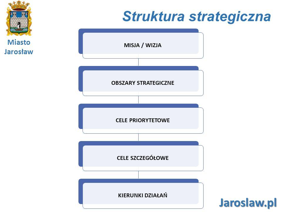 Miasto Jarosław Jaroslaw.pl Podstawowe zasady realizacji Strategii zrównoważonego rozwoju - rozwój społeczny, gospodarczy i infrastrukturalny z zachowaniem równowagi przyrodniczej w celu zagwarantowania możliwości zaspokajania podstawowych potrzeb społeczności zarówno współczesnego, jak i przyszłych pokoleń partnerstwa - polityka rozwoju będzie prowadzona przy współpracy licznych zaangażowanych partnerów społeczno- gospodarczych celowości - działania prorozwojowe jak również bieżące władz Miasta ukierunkowane na osiąganie celów określonych w Strategii, aktywizacji społecznej - działania realizujące Strategię rozwoju ukierunkowane na aktywizację szerokiej grupy mieszkańców efektywności - działania władz Miasta ukierunkowane na optymalizację i maksymalizację korzyści dla jego mieszkańców i podnoszenia jakości życia w Mieście programowania - proces wdrażania Strategii odbywa się w kilku określonych etapach w oparciu o przygotowane programy wdrażania