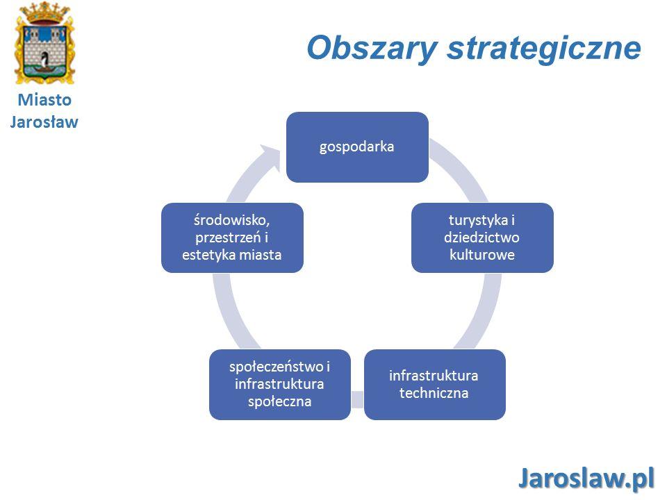 Miasto Jarosław Jaroslaw.pl Cele priorytetowe i szczegółowe Kierunki działania Cele szczegółowe Obszar strategiczny 1: GOSPODARKA Cel priorytetowy (A): Atrakcyjna gospodarka lokalna wykorzystująca wewnętrzne i zewnętrzne potencjały rozwojowe A.1 Wysoka atrakcyjność inwestycyjna 7 A.2 Wykorzystanie lokalnych potencjałów rozwojowych 14 A.3 Inteligenta specjalizacja lokalnej gospodarki 2