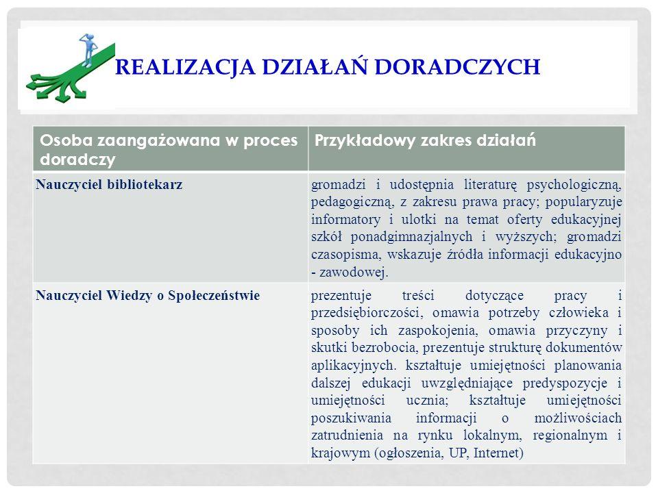 REALIZACJA DZIAŁAŃ DORADCZYCH Osoba zaangażowana w proces doradczy Przykładowy zakres działań Nauczyciel bibliotekarzgromadzi i udostępnia literaturę