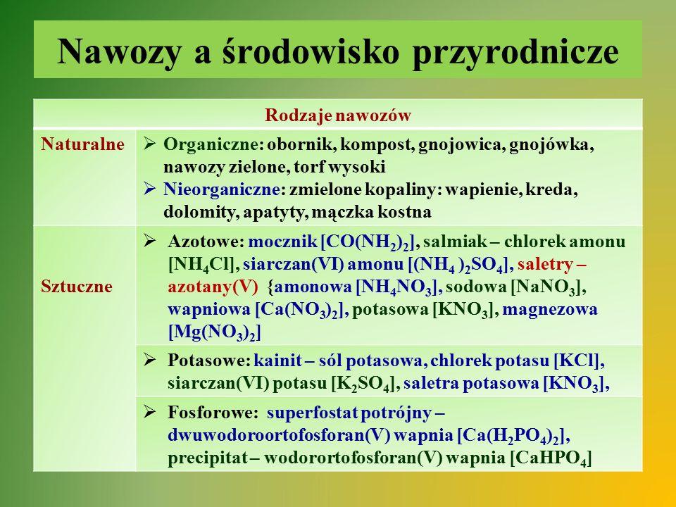 Nawozy a środowisko przyrodnicze Rodzaje nawozów Naturalne  Organiczne: obornik, kompost, gnojowica, gnojówka, nawozy zielone, torf wysoki  Nieorgan