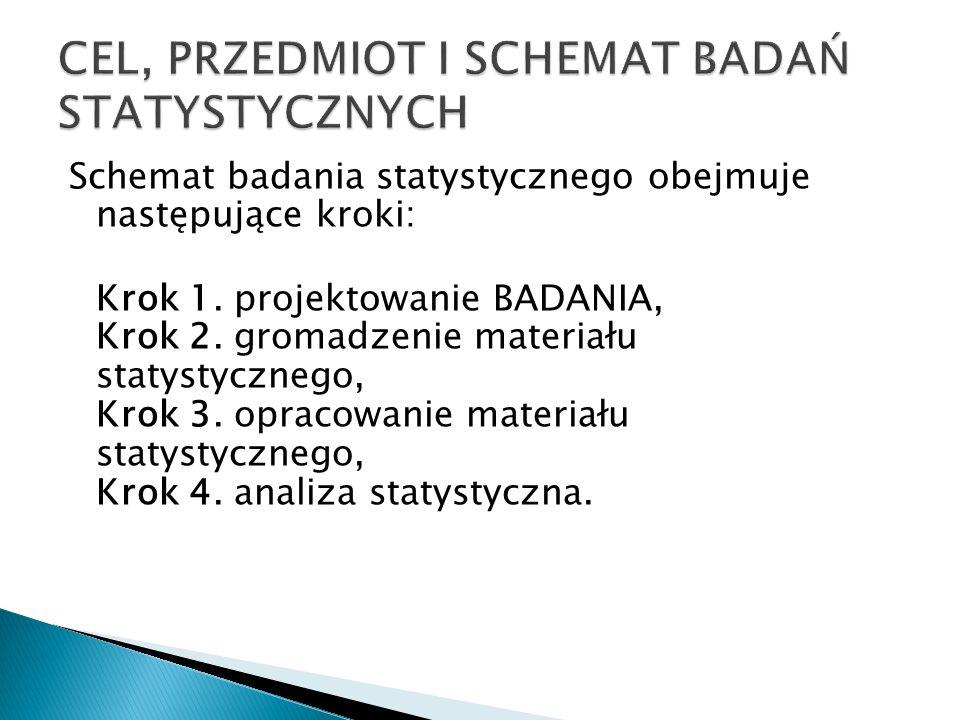 Schemat badania statystycznego obejmuje następujące kroki: Krok 1. projektowanie BADANIA, Krok 2. gromadzenie materiału statystycznego, Krok 3. opraco