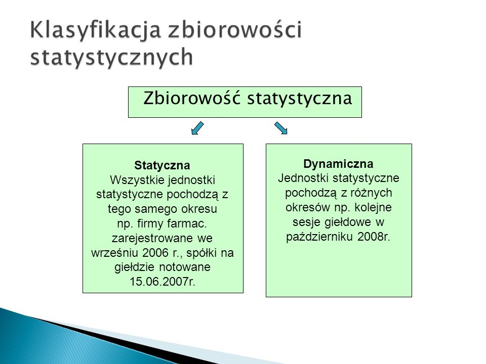 Zbiorowość statystyczna Statyczna Wszystkie jednostki statystyczne pochodzą z tego samego okresu np. firmy farmac. zarejestrowane we wrześniu 2006 r.,
