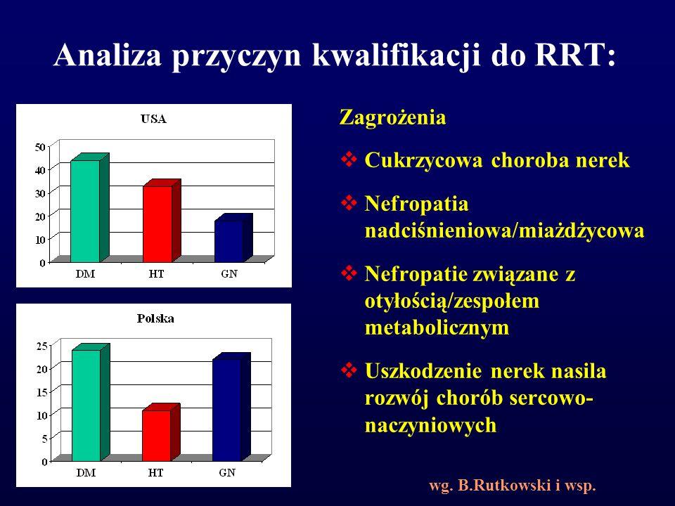 Analiza przyczyn kwalifikacji do RRT: Zagrożenia  Cukrzycowa choroba nerek  Nefropatia nadciśnieniowa/miażdżycowa  Nefropatie związane z otyłością/
