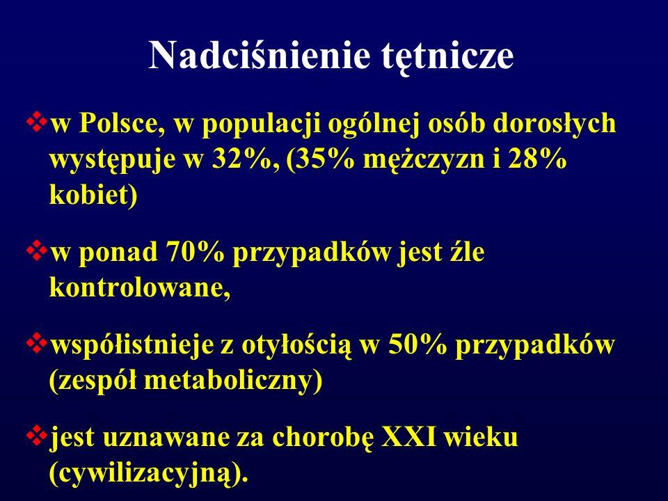 Nadciśnienie tętnicze  w Polsce, w populacji ogólnej osób dorosłych występuje w 32%, (35% mężczyzn i 28% kobiet)  w ponad 70% przypadków jest źle ko