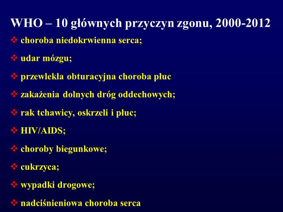 WHO – 10 głównych przyczyn zgonu, 2000-2012  choroba niedokrwienna serca;  udar mózgu;  przewlekła obturacyjna choroba płuc  zakażenia dolnych dró