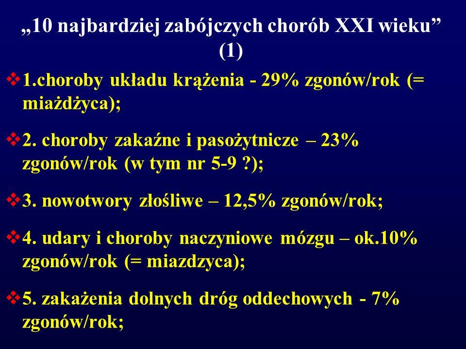 """""""10 najbardziej zabójczych chorób XXI wieku"""" (1)  1.choroby układu krążenia - 29% zgonów/rok (= miażdżyca);  2. choroby zakaźne i pasożytnicze – 23%"""
