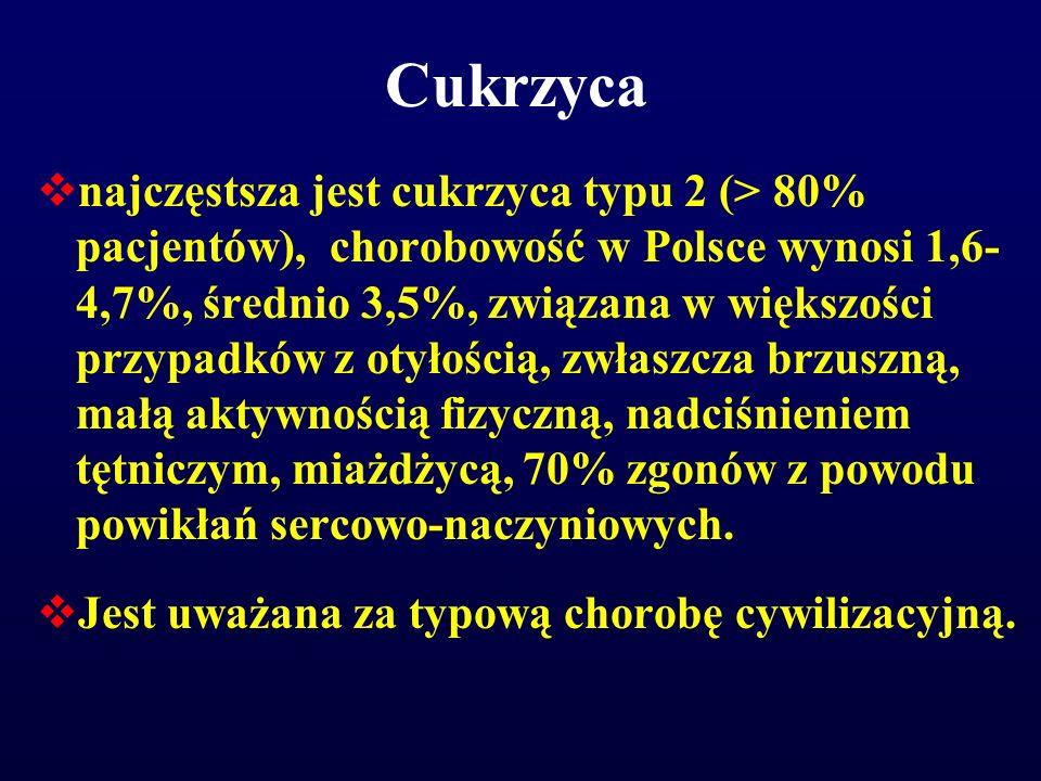 Cukrzyca  najczęstsza jest cukrzyca typu 2 (> 80% pacjentów), chorobowość w Polsce wynosi 1,6- 4,7%, średnio 3,5%, związana w większości przypadków z