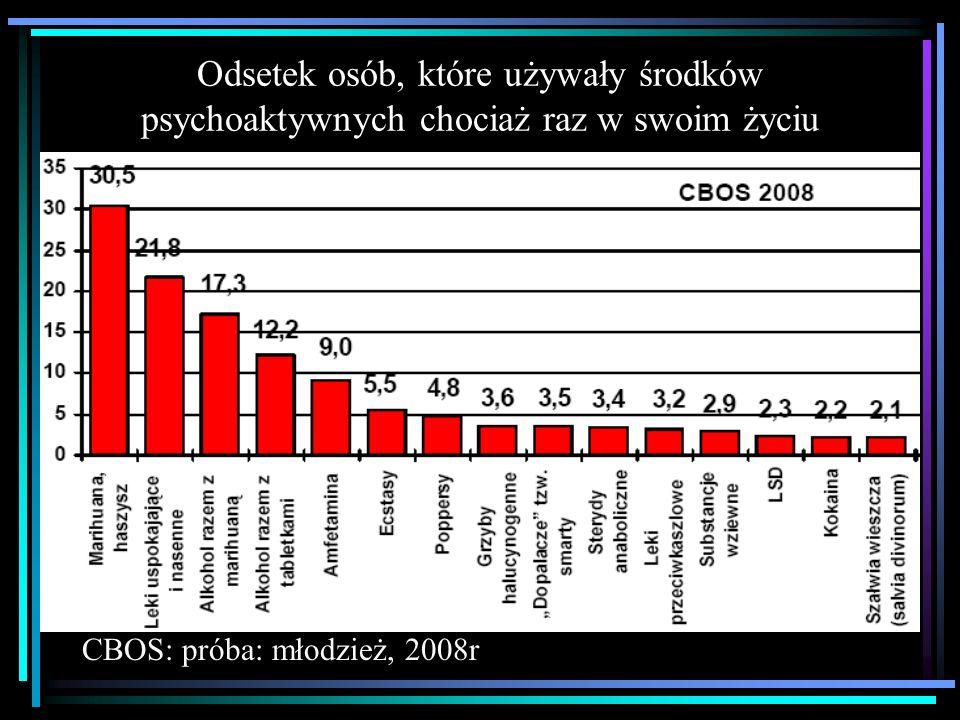 Odsetek osób, które używały środków psychoaktywnych chociaż raz w swoim życiu CBOS: próba: młodzież, 2008r