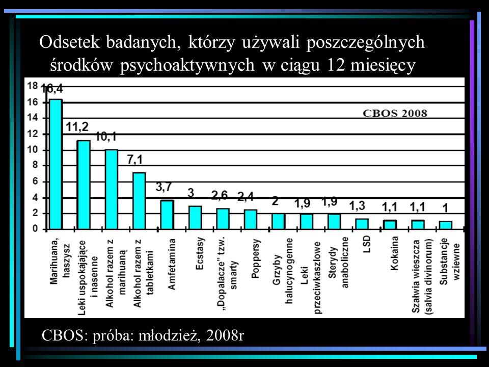 Odsetek badanych, którzy używali poszczególnych środków psychoaktywnych w ciągu 12 miesięcy CBOS: próba: młodzież, 2008r