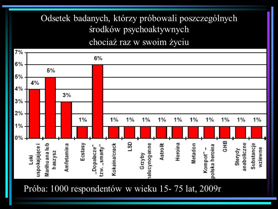 Odsetek badanych, którzy próbowali poszczególnych środków psychoaktywnych chociaż raz w swoim życiu Próba: 1000 respondentów w wieku 15- 75 lat, 2009r