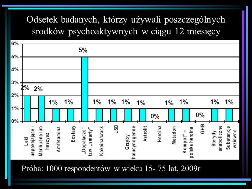 Odsetek badanych, którzy używali poszczególnych środków psychoaktywnych w ciągu 12 miesięcy Próba: 1000 respondentów w wieku 15- 75 lat, 2009r