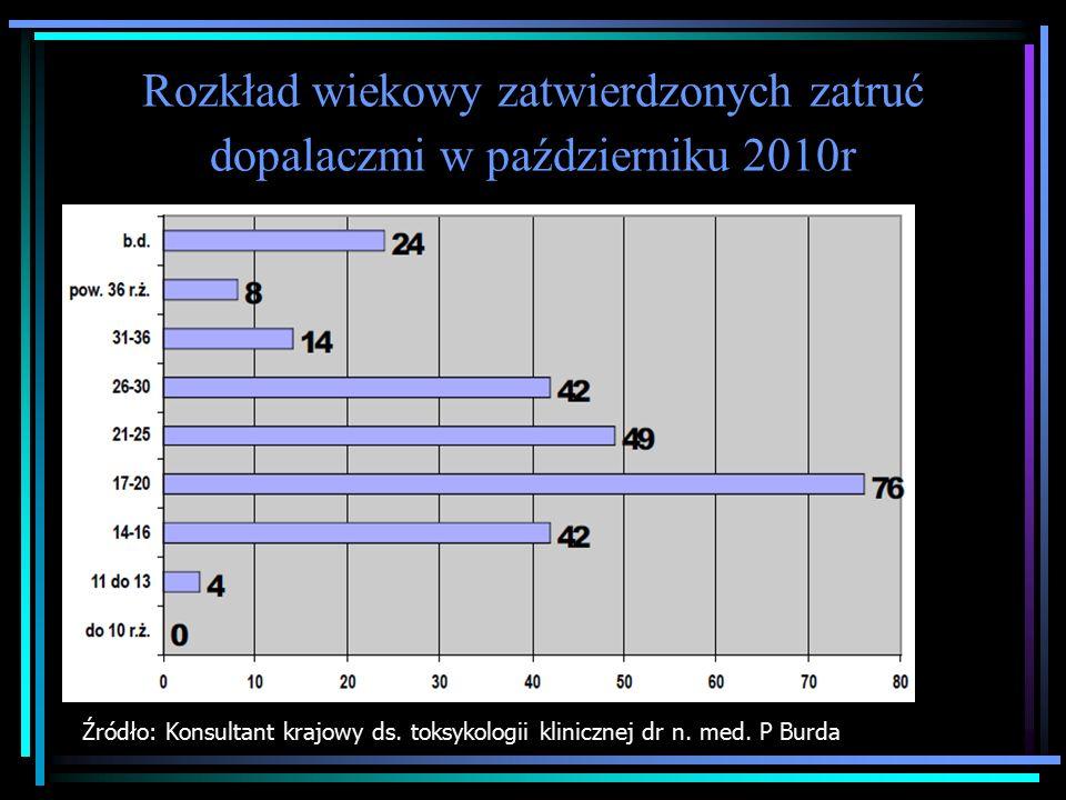 Rozkład wiekowy zatwierdzonych zatruć dopalaczmi w październiku 2010r Źródło: Konsultant krajowy ds.