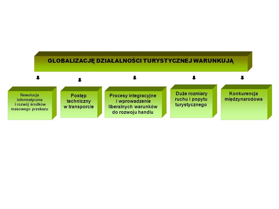 GLOBALIZACJĘ DZIAŁALNOŚCI TURYSTYCZNEJ WARUNKUJĄ Rewolucja informatyczna i rozwój środków masowego przekazu Postęp techniczny w transporcie Procesy integracyjne i wprowadzenie liberalnych warunków do rozwoju handlu Duże rozmiary ruchu i popytu turystycznego Konkurencja międzynarodowa