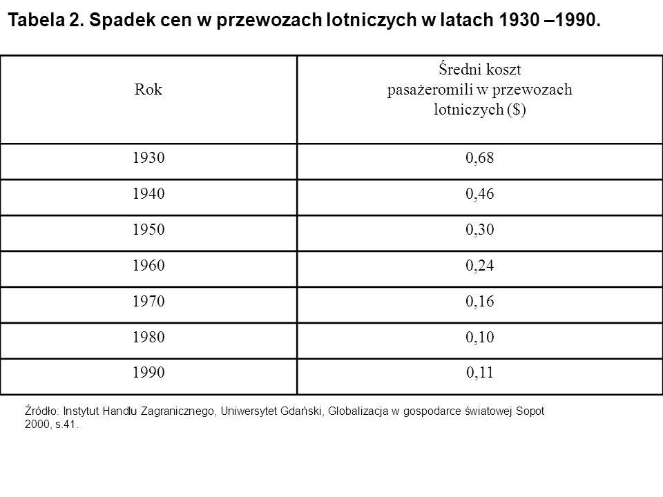 Tabela 2. Spadek cen w przewozach lotniczych w latach 1930 –1990.