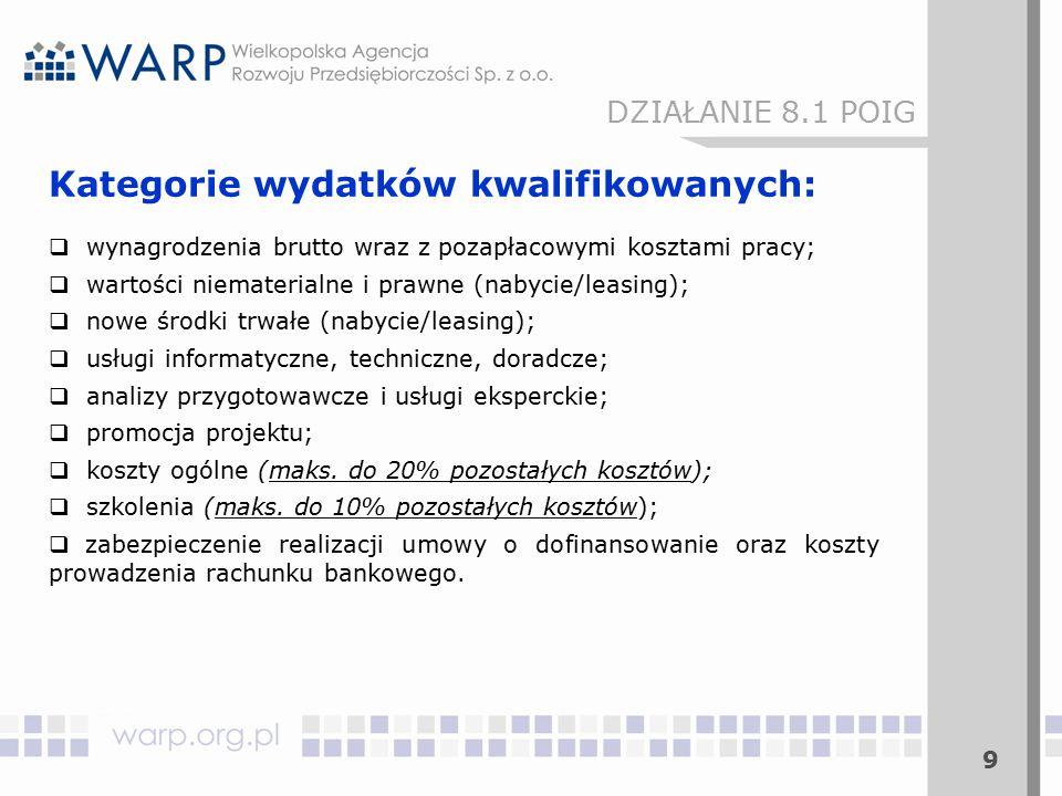 30 II.Wymogi formalne – wnioskodawca:  Kwalifikowalność Wnioskodawcy w ramach działania.