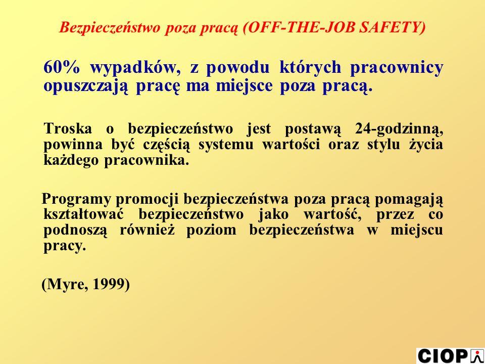 Bezpieczeństwo poza pracą (OFF-THE-JOB SAFETY) 60% wypadków, z powodu których pracownicy opuszczają pracę ma miejsce poza pracą.