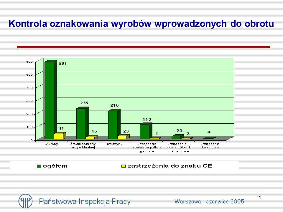 11 Kontrola oznakowania wyrobów wprowadzonych do obrotu Warszawa - czerwiec 2005