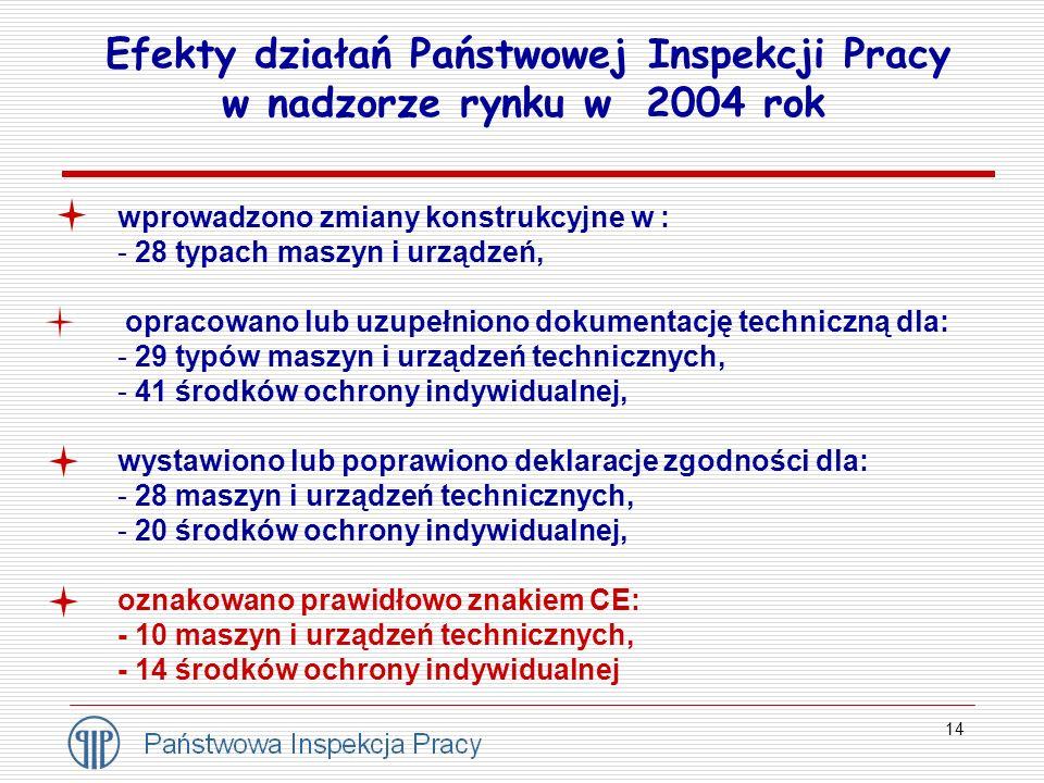 14 Efekty działań Państwowej Inspekcji Pracy w nadzorze rynku w 2004 rok wprowadzono zmiany konstrukcyjne w : - 28 typach maszyn i urządzeń, opracowan