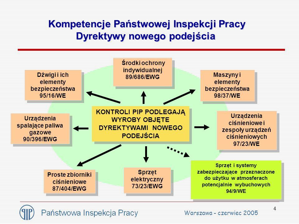 4 Kompetencje Państwowej Inspekcji Pracy Dyrektywy nowego podejścia Maszyny i elementy bezpieczeństwa 98/37/WE Maszyny i elementy bezpieczeństwa 98/37