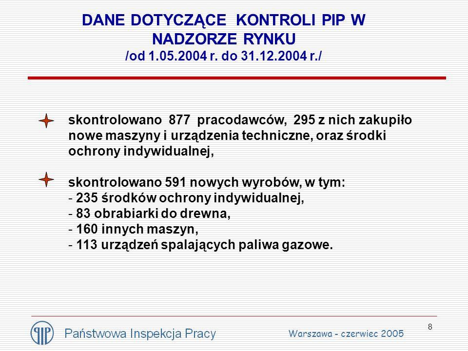 9 Kontrole wyrobów wprowadzonych do obrotu – 2004 r. Warszawa - czerwiec 2005