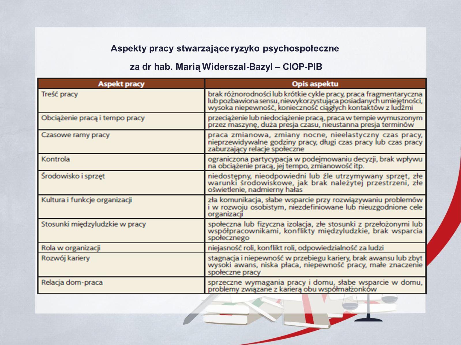Aspekty pracy stwarzające ryzyko psychospołeczne za dr hab. Marią Widerszal-Bazyl – CIOP-PIB
