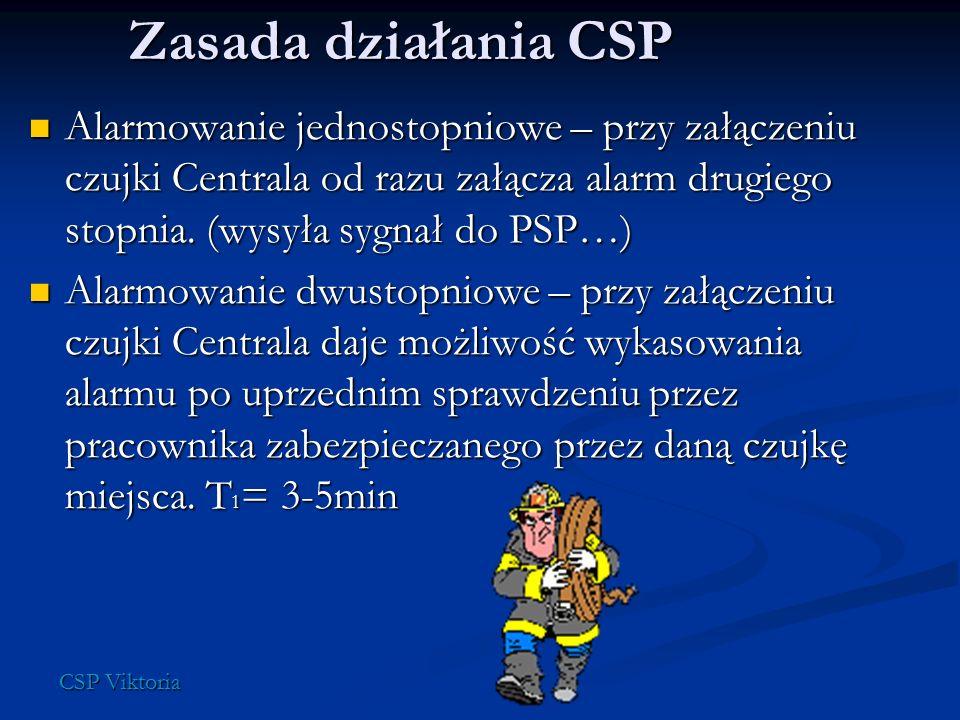 Zasada działania CSP Alarmowanie jednostopniowe – przy załączeniu czujki Centrala od razu załącza alarm drugiego stopnia. (wysyła sygnał do PSP…) Alar