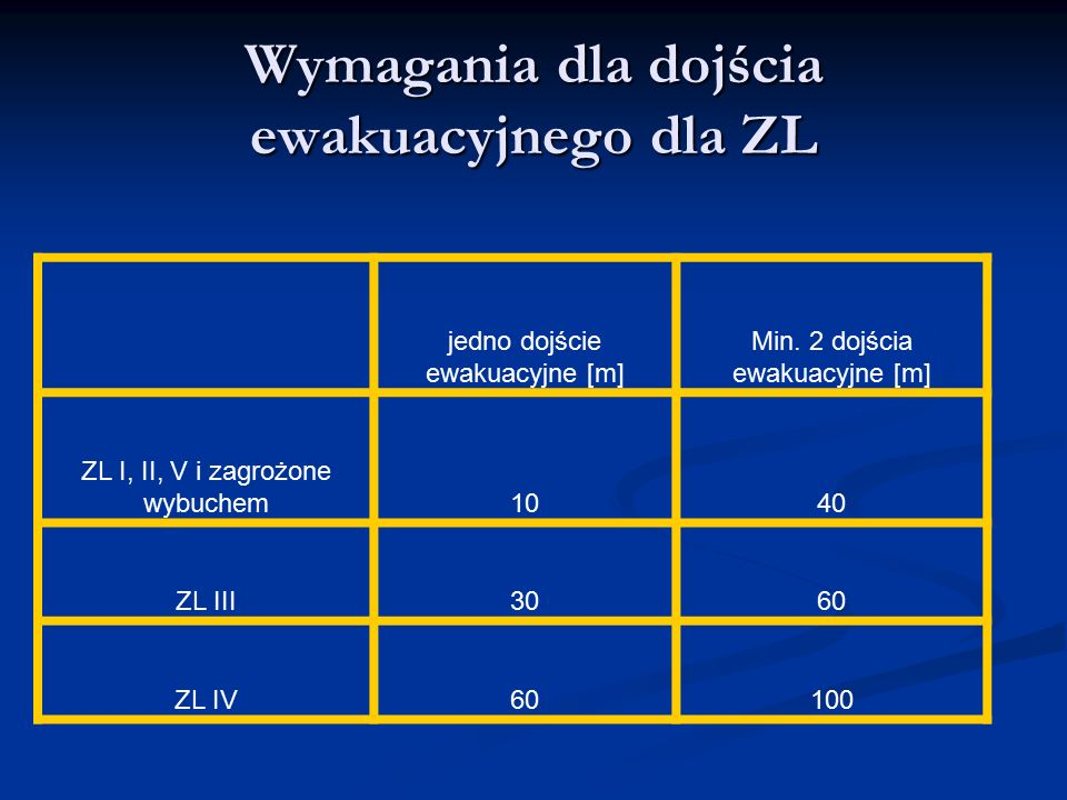 Wymagania dla dojścia ewakuacyjnego dla ZL jedno dojście ewakuacyjne [m] Min. 2 dojścia ewakuacyjne [m] ZL I, II, V i zagrożone wybuchem1040 ZL III306