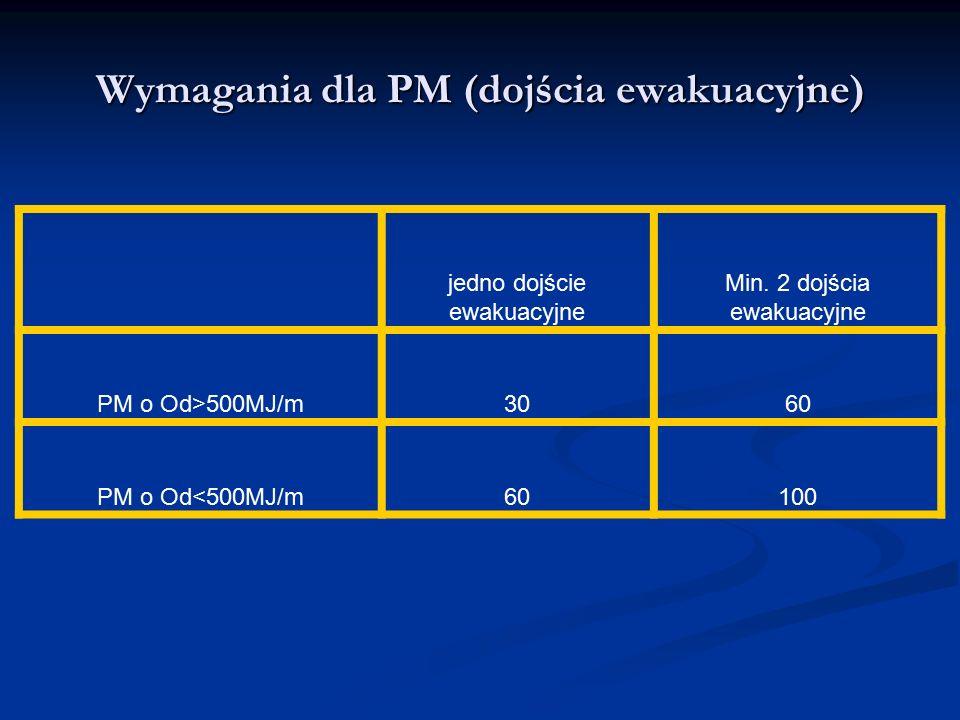 Wymagania dla PM (dojścia ewakuacyjne) jedno dojście ewakuacyjne Min. 2 dojścia ewakuacyjne PM o Od>500MJ/m3060 PM o Od<500MJ/m60100