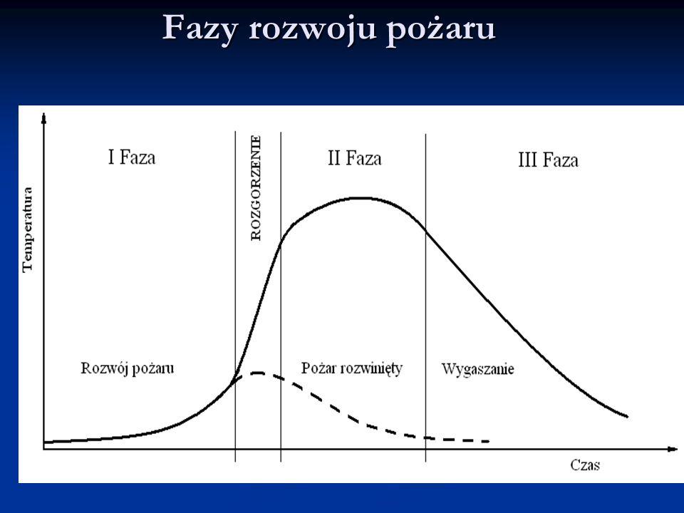 Wymagania dla przejścia ewakuacyjnego Dopuszczalna długość przejść ewakuacyjnych w strefach pożarowych: - ZL i zagrożonych wybuchem wynosi 40m - PM o Qd>500MJ/m² w budynku o więcej niż jednej kondygnacji naziemnej wynosi 75m - PM pozostałe 100m Podlega zwiększeniu o: Podlega zwiększeniu o: -25% -w pomieszczeniach o wysokości powyżej 5m -50% - przy zastosowaniu samoczynnych urządzeń oddymiających za pomocą samoczynnego systemu wykrywania dymu -50% - przy zastosowaniu SUG wodnych Np.: dla ZL: Razem 125%= czyli max.
