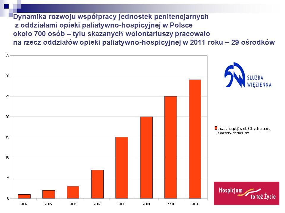 Dynamika rozwoju współpracy jednostek penitencjarnych z oddziałami opieki paliatywno-hospicyjnej w Polsce około 700 osób – tylu skazanych wolontariuszy pracowało na rzecz oddziałów opieki paliatywno-hospicyjnej w 2011 roku – 29 ośrodków