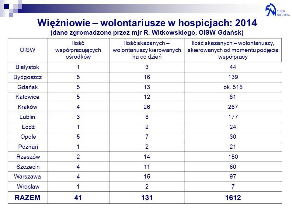 Więźniowie – wolontariusze w hospicjach: 2014 (dane zgromadzone przez mjr R.