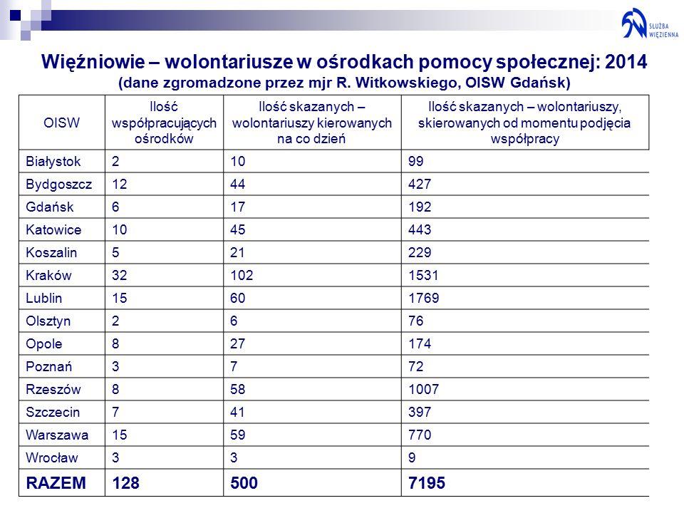 Więźniowie – wolontariusze w ośrodkach pomocy społecznej: 2014 (dane zgromadzone przez mjr R.