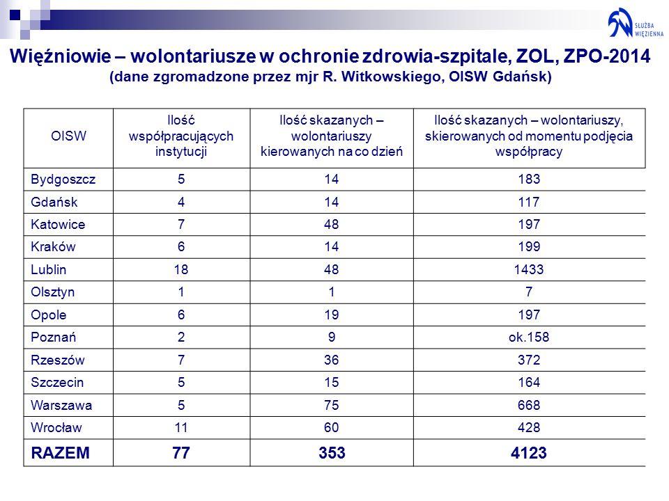 Więźniowie – wolontariusze w ochronie zdrowia-szpitale, ZOL, ZPO-2014 (dane zgromadzone przez mjr R.