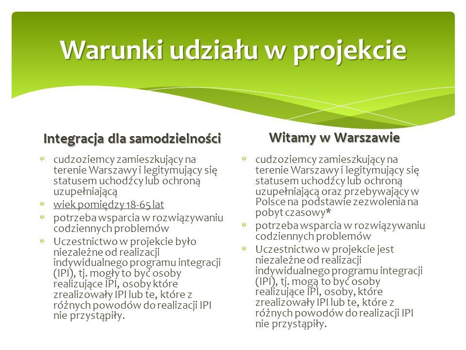Warunki udziału w projekcie Integracja dla samodzielności  cudzoziemcy zamieszkujący na terenie Warszawy i legitymujący się statusem uchodźcy lub ochroną uzupełniającą  wiek pomiędzy 18-65 lat  potrzeba wsparcia w rozwiązywaniu codziennych problemów  Uczestnictwo w projekcie było niezależne od realizacji indywidualnego programu integracji (IPI), tj.